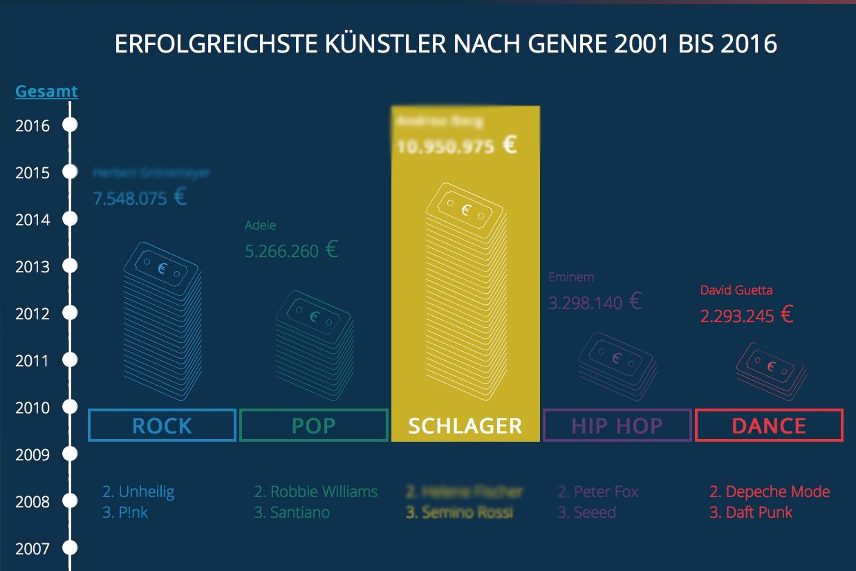 Infografik: Die erfolgreichsten Musiker in Deutschland